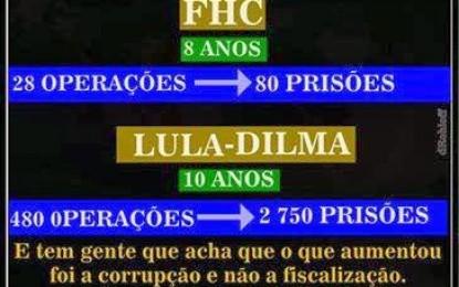 Combate à corrupção nos governos Lula e Dilma