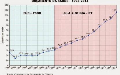 O Brasil que o tucano (FHC) deixou em 2002 e o Brasil de 2013.