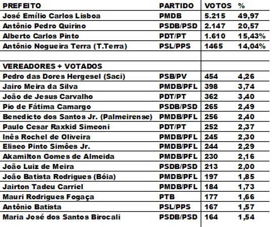 ELEIÇÕES DE ANGATUBA 2000 a