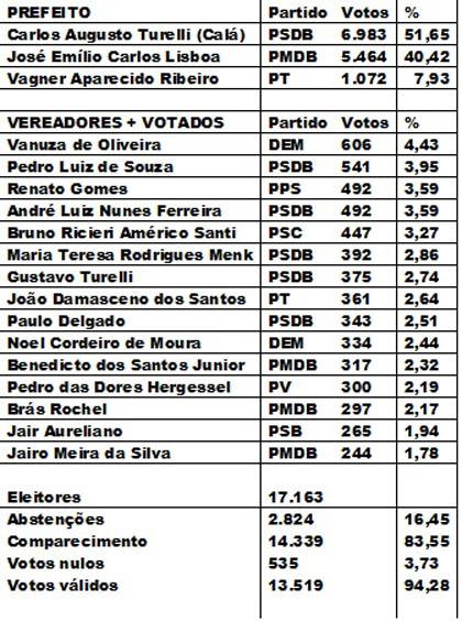 ELEIÇÕES DE ANGATUBA 2012