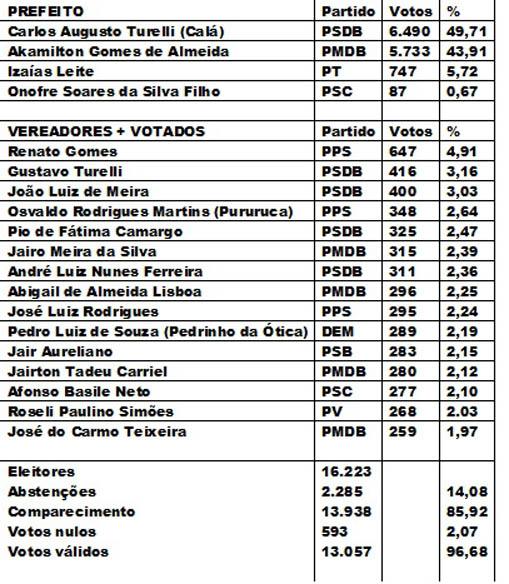ELEIÇOES DE ANGATUBA 2008