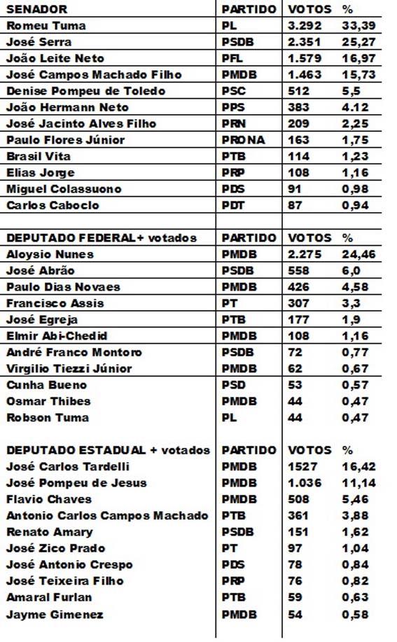 Angatuba eleição 1994 segunda parte