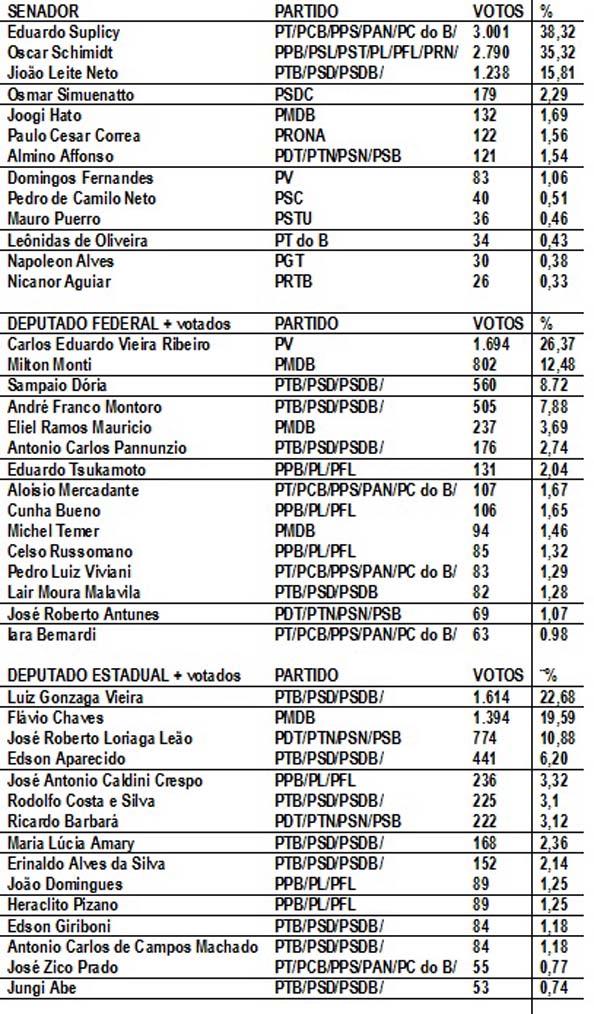 Eleição Angatuba 1998 parte 2