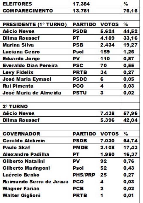Eleição de Angatuba 2014 primeira parte