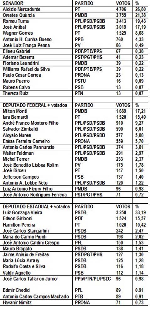 Eleições Angatuba 2002- parte 2