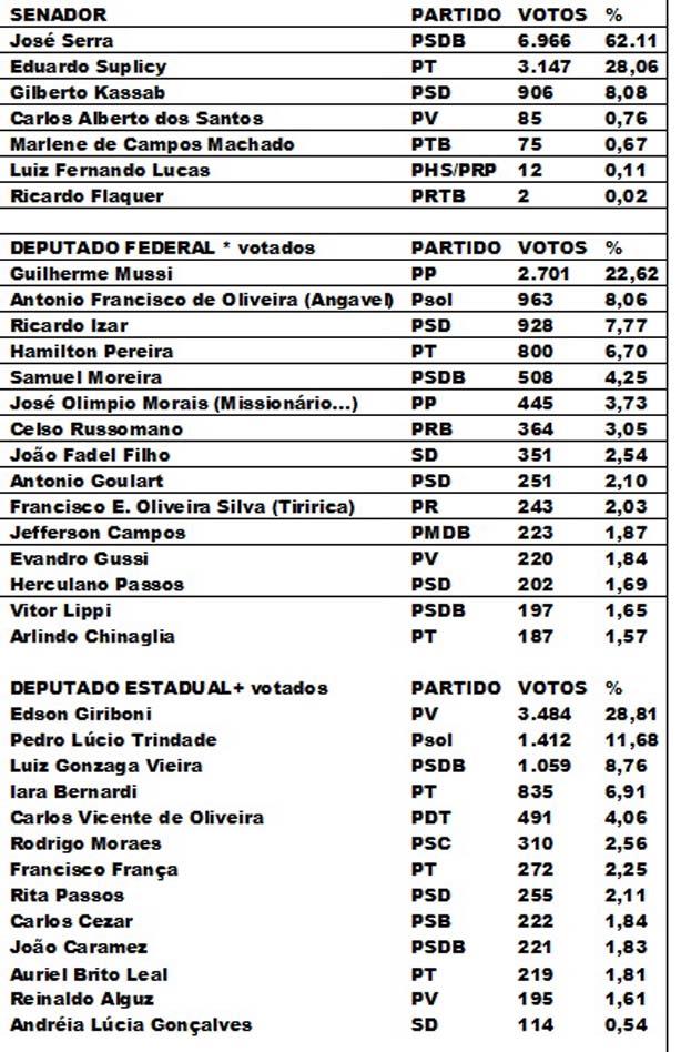 Eleições Angatuba 2014 segunda parte