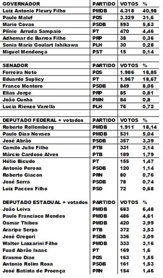 Eleições de Angatuba 1990