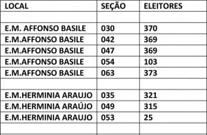 VOTAÇÕES POR SEÇÃO-2
