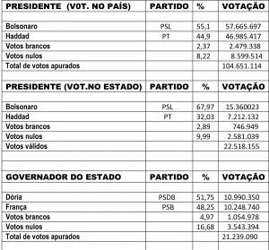 PRESIDENTE VOTAÇÃO PRESIDENTE GOVERNADOR