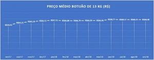 Apesar de a variação média atingir R$ 68,48 em setembro, o preço que as pessoas estão pagando por um botijão de gás vai de R$ 70 a quase R$ 100