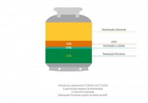 Composição, em média, do preço de um botijão de gás ao consumidor