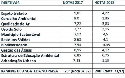 """Angatuba e o meio ambiente reduzido ao """"faz de conta"""""""